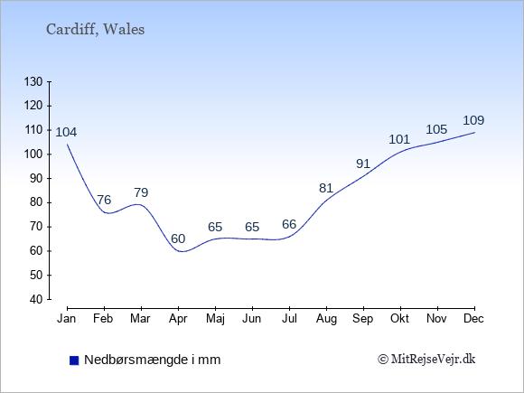 Nedbør i Wales i mm: Januar 104. Februar 76. Marts 79. April 60. Maj 65. Juni 65. Juli 66. August 81. September 91. Oktober 101. November 105. December 109.