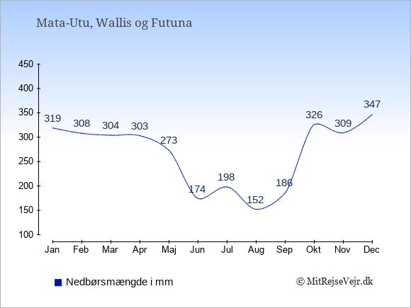 Nedbør i Wallis og Futuna i mm: Januar 319. Februar 308. Marts 304. April 303. Maj 273. Juni 174. Juli 198. August 152. September 186. Oktober 326. November 309. December 347.