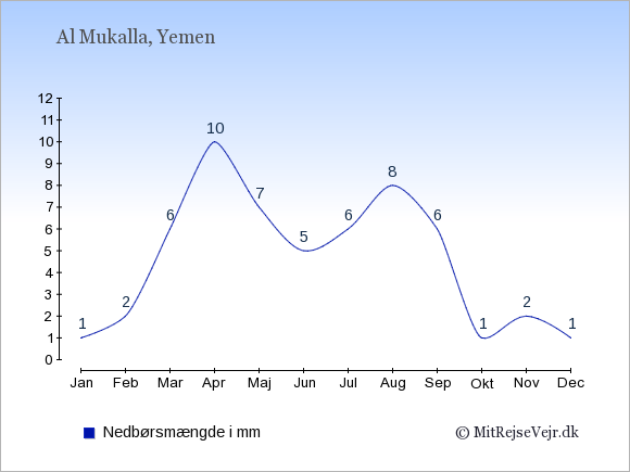 Nedbør i Al Mukalla i mm: Januar 1. Februar 2. Marts 6. April 10. Maj 7. Juni 5. Juli 6. August 8. September 6. Oktober 1. November 2. December 1.
