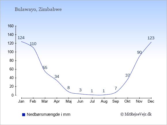 Nedbør i Bulawayo i mm: Januar 124. Februar 110. Marts 55. April 34. Maj 8. Juni 3. Juli 1. August 1. September 7. Oktober 37. November 90. December 123.