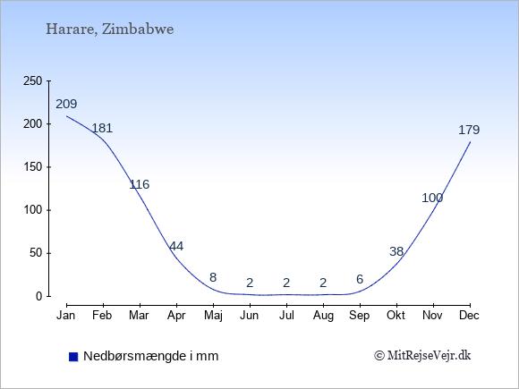 Nedbør i  Zimbabwe i mm.