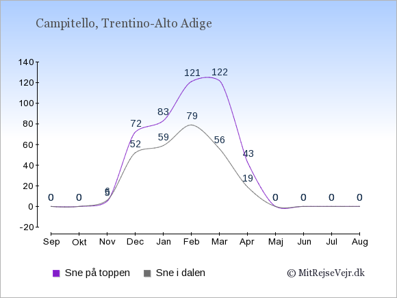 Snedybde i Campitello Sne i dalen og på toppen: September 0;0. Oktober 0;0. November 6;5. December 52;72. Januar 59;83. Februar 79;121. Marts 56;122. April 19;43. Maj 0;0. Juni 0;0. Juli 0;0. August 0;0.