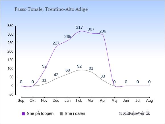 Snedybde i Passo Tonale Sne i dalen og på toppen: September 0;0. Oktober 0;0. November 11;92. December 42;227. Januar 69;265. Februar 92;317. Marts 81;307. April 33;296. Maj 0;0. Juni 0;0. Juli 0;0. August 0;0.