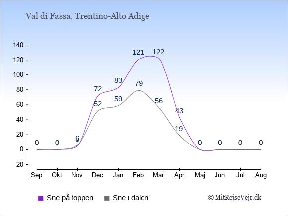 Snedybde i Val di Fassa Sne i dalen og på toppen: September 0;0. Oktober 0;0. November 6;5. December 52;72. Januar 59;83. Februar 79;121. Marts 56;122. April 19;43. Maj 0;0. Juni 0;0. Juli 0;0. August 0;0.