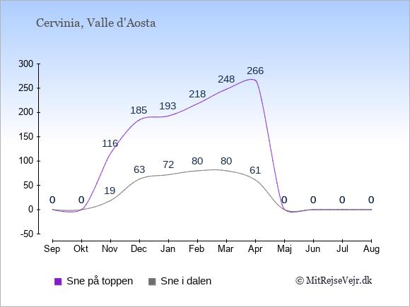 Snedybde i Cervinia Sne i dalen og på toppen: September 0;0. Oktober 0;0. November 19;116. December 63;185. Januar 72;193. Februar 80;218. Marts 80;248. April 61;266. Maj 0;0. Juni 0;0. Juli 0;0. August 0;0.