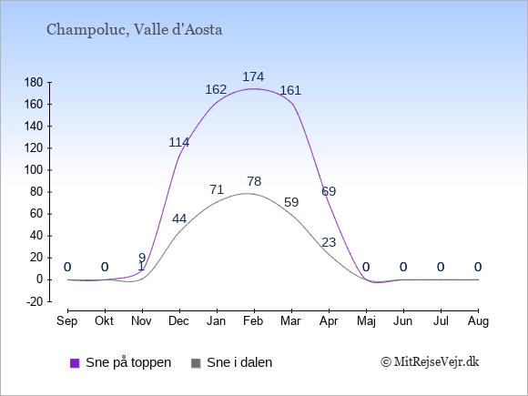 Snedybde i Champoluc Sne i dalen og på toppen: September 0;0. Oktober 0;0. November 1;9. December 44;114. Januar 71;162. Februar 78;174. Marts 59;161. April 23;69. Maj 0;0. Juni 0;0. Juli 0;0. August 0;0.