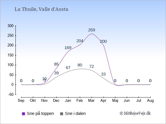 Snedybde i La Thuile Sne i dalen og på toppen: September 0;0. Oktober 0;0. November 3;10. December 39;85. Januar 67;169. Februar 80;204. Marts 72;259. April 33;200. Maj 0;0. Juni 0;0. Juli 0;0. August 0;0.