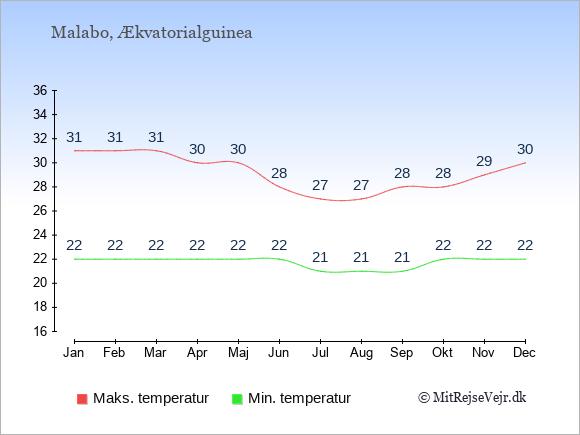 Temperaturer i Ækvatorialguinea -dag og nat.