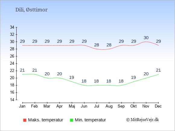 Temperaturer i Østtimor -dag og nat.