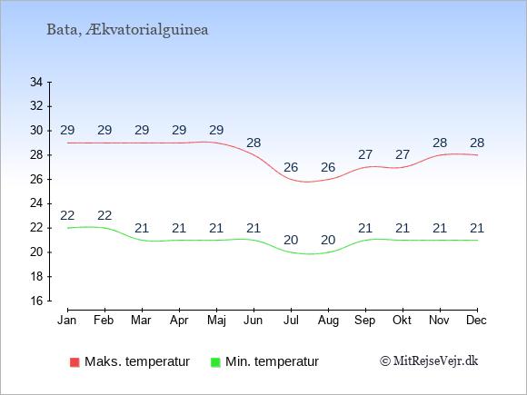 Gennemsnitlige temperaturer i Bata -nat og dag: Januar 22;29. Februar 22;29. Marts 21;29. April 21;29. Maj 21;29. Juni 21;28. Juli 20;26. August 20;26. September 21;27. Oktober 21;27. November 21;28. December 21;28.