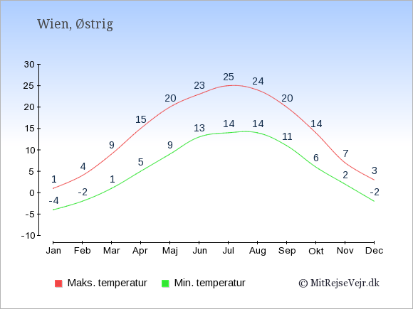 Gennemsnitlige temperaturer i Østrig -nat og dag: Januar -4;1. Februar -2;4. Marts 1;9. April 5;15. Maj 9;20. Juni 13;23. Juli 14;25. August 14;24. September 11;20. Oktober 6;14. November 2;7. December -2;3.
