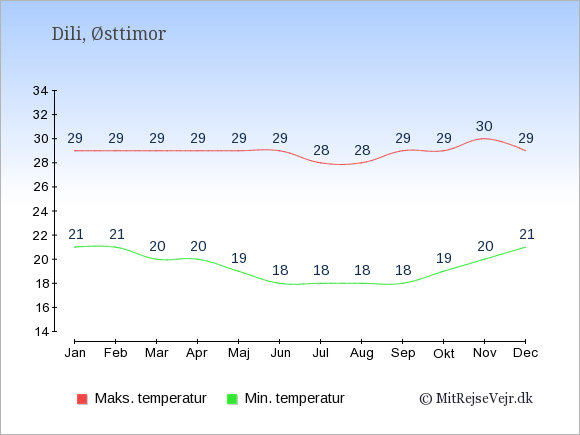 Gennemsnitlige temperaturer i Østtimor -nat og dag: Januar 21;29. Februar 21;29. Marts 20;29. April 20;29. Maj 19;29. Juni 18;29. Juli 18;28. August 18;28. September 18;29. Oktober 19;29. November 20;30. December 21;29.