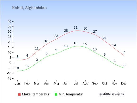 Gennemsnitlige temperaturer i Afghanistan -nat og dag: Januar -8;3. Februar -6;4. Marts 0;11. April 6;18. Maj 9;23. Juni 13;28. Juli 16;31. August 15;30. September 10;27. Oktober 5;21. November -1;14. December -5;7.