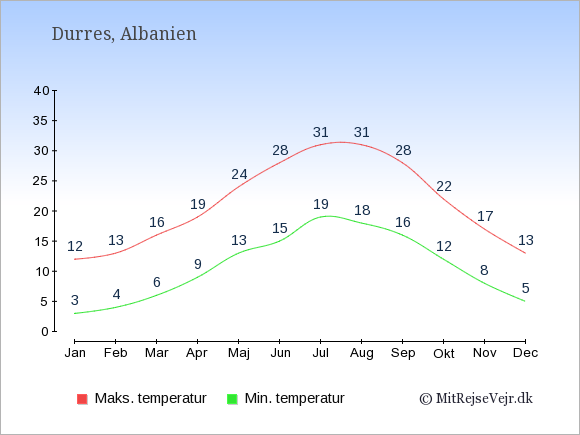 Gennemsnitlige temperaturer i Durres -nat og dag: Januar 3;12. Februar 4;13. Marts 6;16. April 9;19. Maj 13;24. Juni 15;28. Juli 19;31. August 18;31. September 16;28. Oktober 12;22. November 8;17. December 5;13.