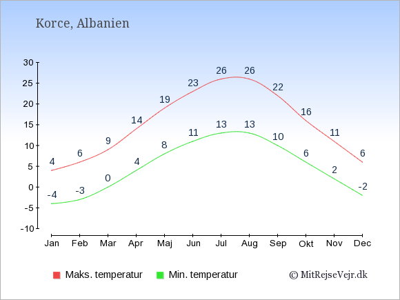 Gennemsnitlige temperaturer i Korce -nat og dag: Januar -4;4. Februar -3;6. Marts 0;9. April 4;14. Maj 8;19. Juni 11;23. Juli 13;26. August 13;26. September 10;22. Oktober 6;16. November 2;11. December -2;6.