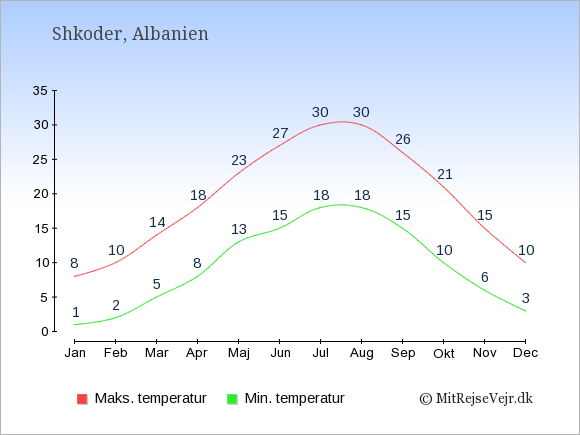 Gennemsnitlige temperaturer i Shkoder -nat og dag: Januar 1;8. Februar 2;10. Marts 5;14. April 8;18. Maj 13;23. Juni 15;27. Juli 18;30. August 18;30. September 15;26. Oktober 10;21. November 6;15. December 3;10.