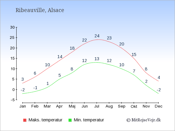 Gennemsnitlige temperaturer i Ribeauville -nat og dag: Januar:-2,3. Februar:-1,6. Marts:1,10. April:5,14. Maj:8,18. Juni:12,22. Juli:13,24. August:12,23. September:10,20. Oktober:7,15. November:2,8. December:-2,4.