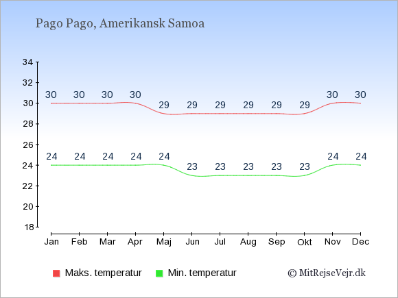 Gennemsnitlige temperaturer i Amerikansk Samoa -nat og dag: Januar 24;30. Februar 24;30. Marts 24;30. April 24;30. Maj 24;29. Juni 23;29. Juli 23;29. August 23;29. September 23;29. Oktober 23;29. November 24;30. December 24;30.
