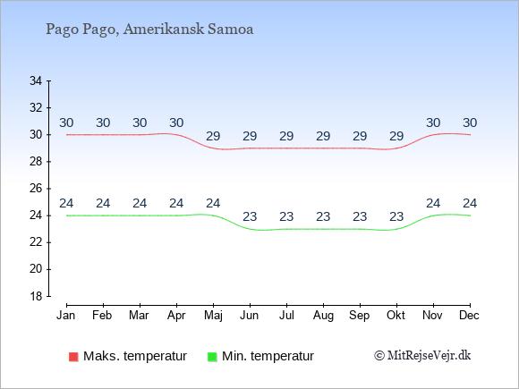 Gennemsnitlige temperaturer i Amerikansk Samoa -nat og dag: Januar 24;30. Februar 24;30. Marts 24;30. April 24;30. Maj 24;29. Juni 23;29. Juli 23;29. August 23;29. September 23;29. Oktober 23;29. November 24;30. December 24;30.