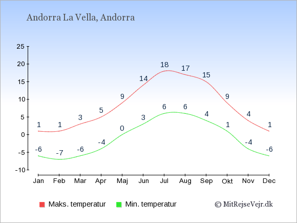Gennemsnitlige temperaturer i Andorra -nat og dag: Januar -6;1. Februar -7;1. Marts -6;3. April -4;5. Maj 0;9. Juni 3;14. Juli 6;18. August 6;17. September 4;15. Oktober 1;9. November -4;4. December -6;1.