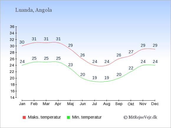Gennemsnitlige temperaturer i Angola -nat og dag: Januar 24;30. Februar 25;31. Marts 25;31. April 25;31. Maj 23;29. Juni 20;26. Juli 19;24. August 19;24. September 20;26. Oktober 22;27. November 24;29. December 24;29.