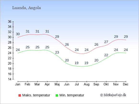 Gennemsnitlige temperaturer i Angola -nat og dag: Januar 24;30. Februar 25;31. Marts 25;31. April 25;31. Maj 23;29. Juni 20;26. Juli 19;24. August 19;24. September 20;26. Oktober 22;27. November 24;29. December 24;29.