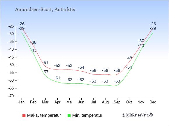 Polarklima i Amundsen-Scott i Antarktisk med lave temperaturer året rundt.