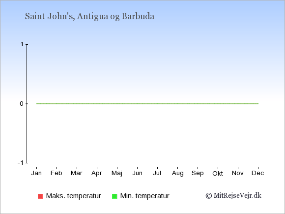 Temperaturer på Antigua og Barbuda -dag og nat.