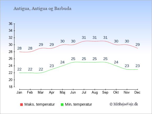 Gennemsnitlige temperaturer på Antigua -nat og dag: Januar 22;28. Februar 22;28. Marts 22;29. April 23;29. Maj 24;30. Juni 25;30. Juli 25;31. August 25;31. September 25;31. Oktober 24;30. November 23;30. December 23;29.