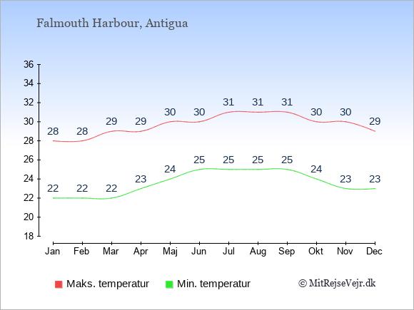 Gennemsnitlige temperaturer i Falmouth Harbour -nat og dag: Januar 22;28. Februar 22;28. Marts 22;29. April 23;29. Maj 24;30. Juni 25;30. Juli 25;31. August 25;31. September 25;31. Oktober 24;30. November 23;30. December 23;29.