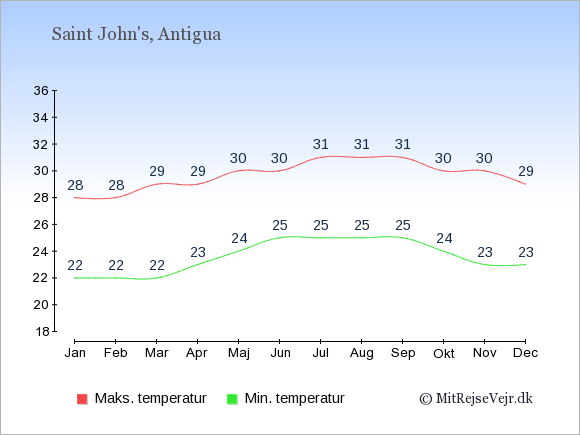 Gennemsnitlige temperaturer på Antigua og Barbuda -nat og dag: Januar 22;28. Februar 22;28. Marts 22;29. April 23;29. Maj 24;30. Juni 25;30. Juli 25;31. August 25;31. September 25;31. Oktober 24;30. November 23;30. December 23;29.