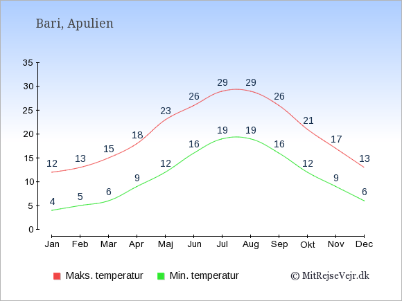 Gennemsnitlige temperaturer i Bari -nat og dag: Januar 4;12. Februar 5;13. Marts 6;15. April 9;18. Maj 12;23. Juni 16;26. Juli 19;29. August 19;29. September 16;26. Oktober 12;21. November 9;17. December 6;13.