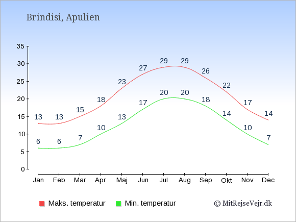 Gennemsnitlige temperaturer i Brindisi -nat og dag: Januar 6;13. Februar 6;13. Marts 7;15. April 10;18. Maj 13;23. Juni 17;27. Juli 20;29. August 20;29. September 18;26. Oktober 14;22. November 10;17. December 7;14.