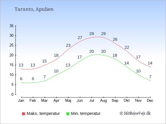 Gennemsnitlige temperaturer i Taranto -nat og dag: Januar 6;13. Februar 6;13. Marts 7;15. April 10;18. Maj 13;23. Juni 17;27. Juli 20;29. August 20;29. September 18;26. Oktober 14;22. November 10;17. December 7;14.