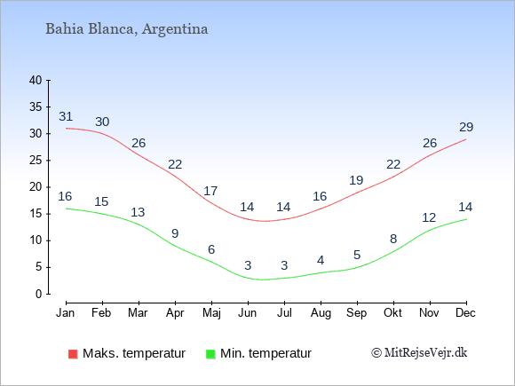 Gennemsnitlige temperaturer i Bahia Blanca -nat og dag: Januar 16;31. Februar 15;30. Marts 13;26. April 9;22. Maj 6;17. Juni 3;14. Juli 3;14. August 4;16. September 5;19. Oktober 8;22. November 12;26. December 14;29.