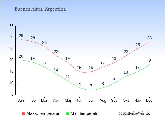Gennemsnitlige temperaturer i Buenos Aires -nat og dag: Januar:20,29. Februar:19,28. Marts:17,26. April:14,22. Maj:11,19. Juni:8,15. Juli:7,15. August:8,17. September:10,19. Oktober:13,22. November:15,25. December:18,28.