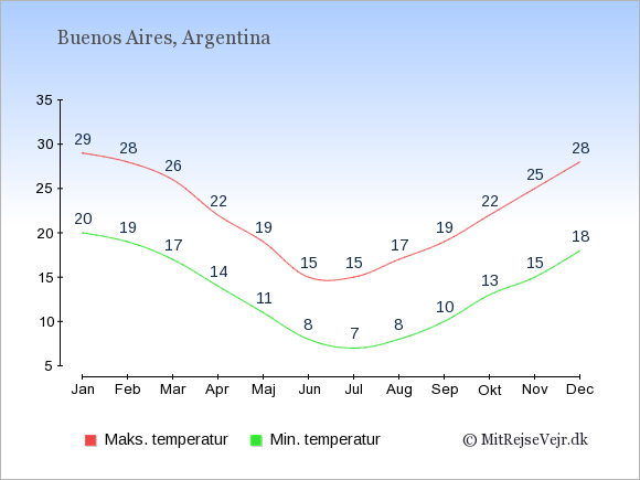 Gennemsnitlige temperaturer i Argentina -nat og dag: Januar 20;29. Februar 19;28. Marts 17;26. April 14;22. Maj 11;19. Juni 8;15. Juli 7;15. August 8;17. September 10;19. Oktober 13;22. November 15;25. December 18;28.