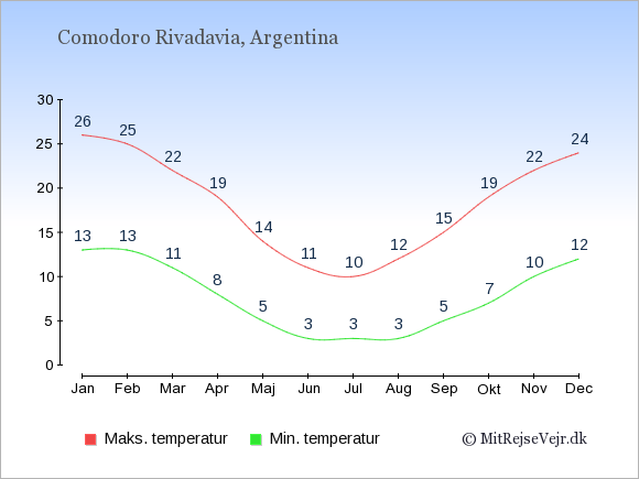 Gennemsnitlige temperaturer i Comodoro Rivadavia -nat og dag: Januar 13;26. Februar 13;25. Marts 11;22. April 8;19. Maj 5;14. Juni 3;11. Juli 3;10. August 3;12. September 5;15. Oktober 7;19. November 10;22. December 12;24.