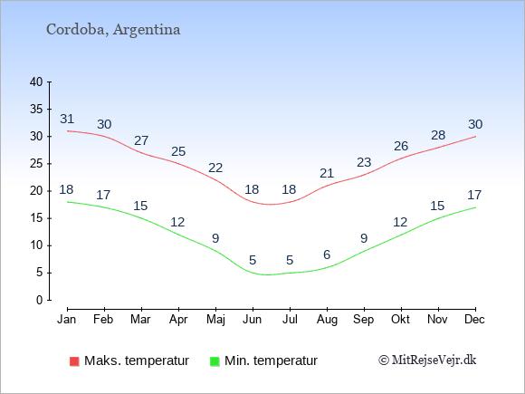 Gennemsnitlige temperaturer i Cordoba -nat og dag: Januar 18;31. Februar 17;30. Marts 15;27. April 12;25. Maj 9;22. Juni 5;18. Juli 5;18. August 6;21. September 9;23. Oktober 12;26. November 15;28. December 17;30.