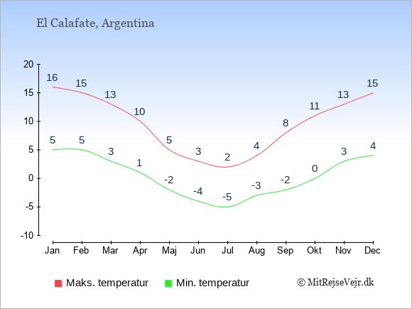 Gennemsnitlige temperaturer i El Calafate -nat og dag: Januar 5;16. Februar 5;15. Marts 3;13. April 1;10. Maj -2;5. Juni -4;3. Juli -5;2. August -3;4. September -2;8. Oktober 0;11. November 3;13. December 4;15.