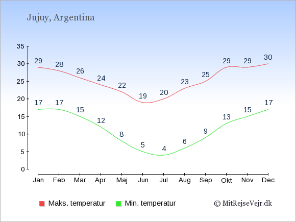 Gennemsnitlige temperaturer i Jujuy -nat og dag: Januar 17;29. Februar 17;28. Marts 15;26. April 12;24. Maj 8;22. Juni 5;19. Juli 4;20. August 6;23. September 9;25. Oktober 13;29. November 15;29. December 17;30.