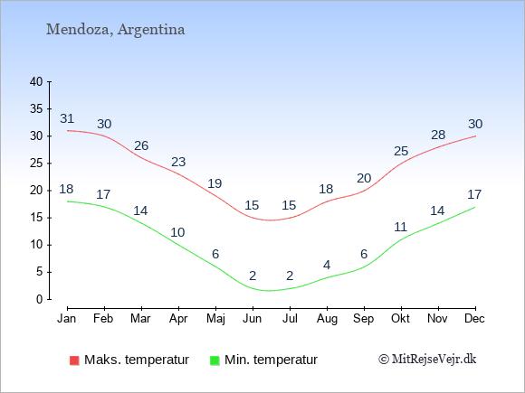 Gennemsnitlige temperaturer i Mendoza -nat og dag: Januar 18;31. Februar 17;30. Marts 14;26. April 10;23. Maj 6;19. Juni 2;15. Juli 2;15. August 4;18. September 6;20. Oktober 11;25. November 14;28. December 17;30.
