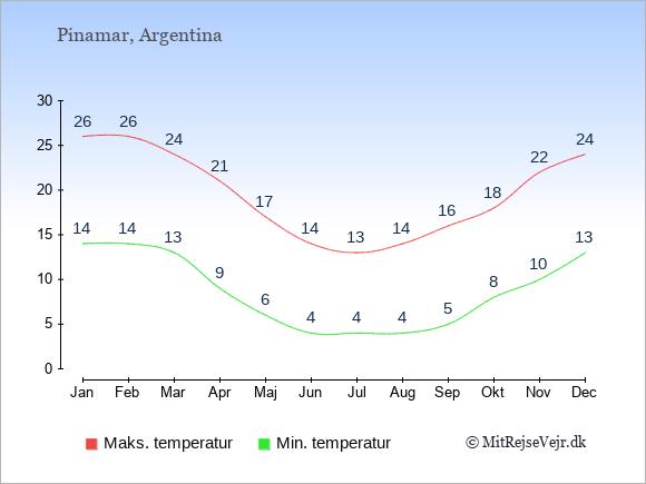 Gennemsnitlige temperaturer i Pinamar -nat og dag: Januar 14;26. Februar 14;26. Marts 13;24. April 9;21. Maj 6;17. Juni 4;14. Juli 4;13. August 4;14. September 5;16. Oktober 8;18. November 10;22. December 13;24.