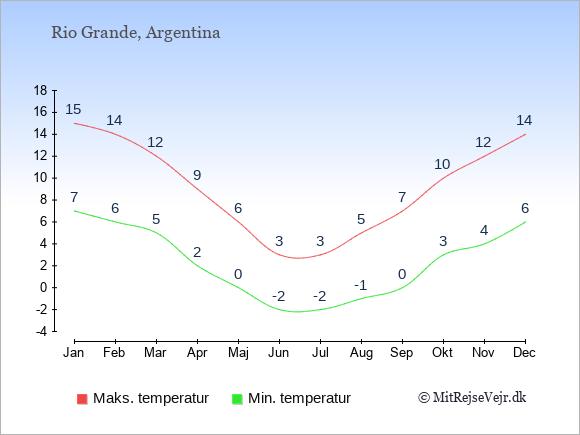 Gennemsnitlige temperaturer i Rio Grande -nat og dag: Januar 7;15. Februar 6;14. Marts 5;12. April 2;9. Maj 0;6. Juni -2;3. Juli -2;3. August -1;5. September 0;7. Oktober 3;10. November 4;12. December 6;14.