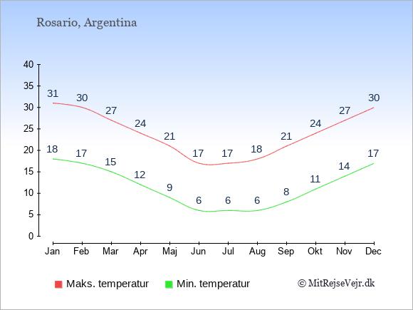 Gennemsnitlige temperaturer i Rosario -nat og dag: Januar 18;31. Februar 17;30. Marts 15;27. April 12;24. Maj 9;21. Juni 6;17. Juli 6;17. August 6;18. September 8;21. Oktober 11;24. November 14;27. December 17;30.