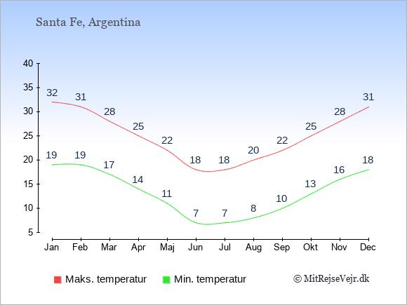 Gennemsnitlige temperaturer i Santa Fe -nat og dag: Januar 19;32. Februar 19;31. Marts 17;28. April 14;25. Maj 11;22. Juni 7;18. Juli 7;18. August 8;20. September 10;22. Oktober 13;25. November 16;28. December 18;31.