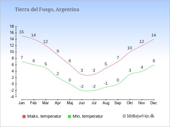 Gennemsnitlige temperaturer i Tierra del Fuego -nat og dag: Januar 7;15. Februar 6;14. Marts 5;12. April 2;9. Maj 0;6. Juni -2;3. Juli -2;3. August -1;5. September 0;7. Oktober 3;10. November 4;12. December 6;14.