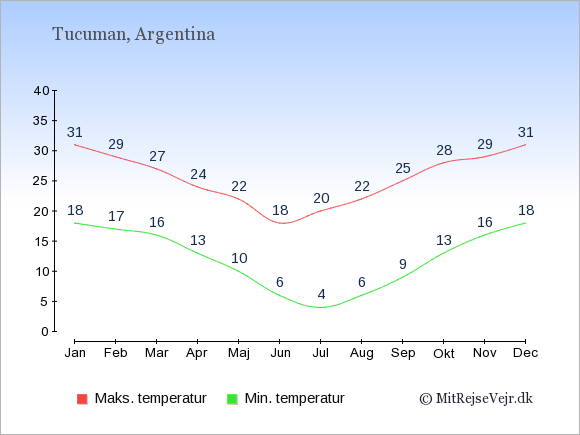 Gennemsnitlige temperaturer i Tucuman -nat og dag: Januar 18;31. Februar 17;29. Marts 16;27. April 13;24. Maj 10;22. Juni 6;18. Juli 4;20. August 6;22. September 9;25. Oktober 13;28. November 16;29. December 18;31.