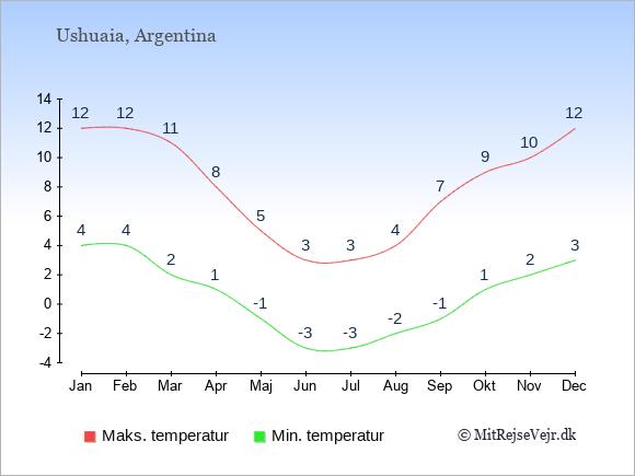 Gennemsnitlige temperaturer i Ushuaia -nat og dag: Januar 4;12. Februar 4;12. Marts 2;11. April 1;8. Maj -1;5. Juni -3;3. Juli -3;3. August -2;4. September -1;7. Oktober 1;9. November 2;10. December 3;12.
