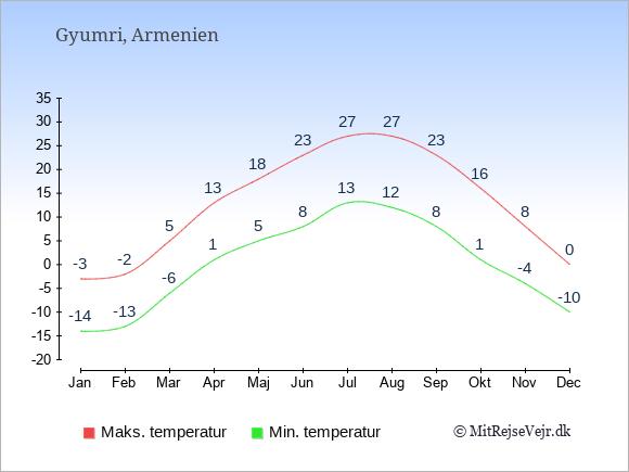 Gennemsnitlige temperaturer i Gyumri -nat og dag: Januar -14;-3. Februar -13;-2. Marts -6;5. April 1;13. Maj 5;18. Juni 8;23. Juli 13;27. August 12;27. September 8;23. Oktober 1;16. November -4;8. December -10;0.